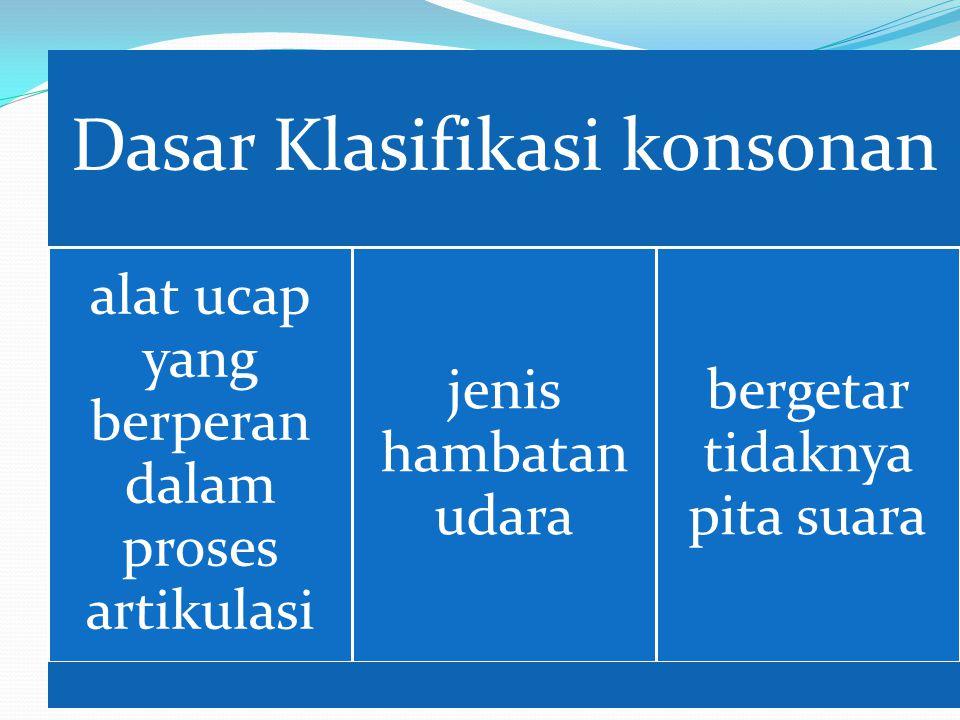 Dasar Klasifikasi konsonan alat ucap yang berperan dalam proses artikulasi jenis hambatan udara bergetar tidaknya pita suara