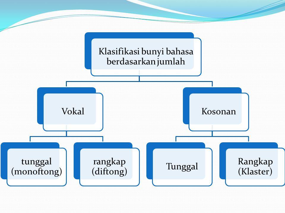 Klasifikasi bunyi bahasa berdasarkan jumlah Vokal tunggal (monoftong) rangkap (diftong) KosonanTunggal Rangkap (Klaster)