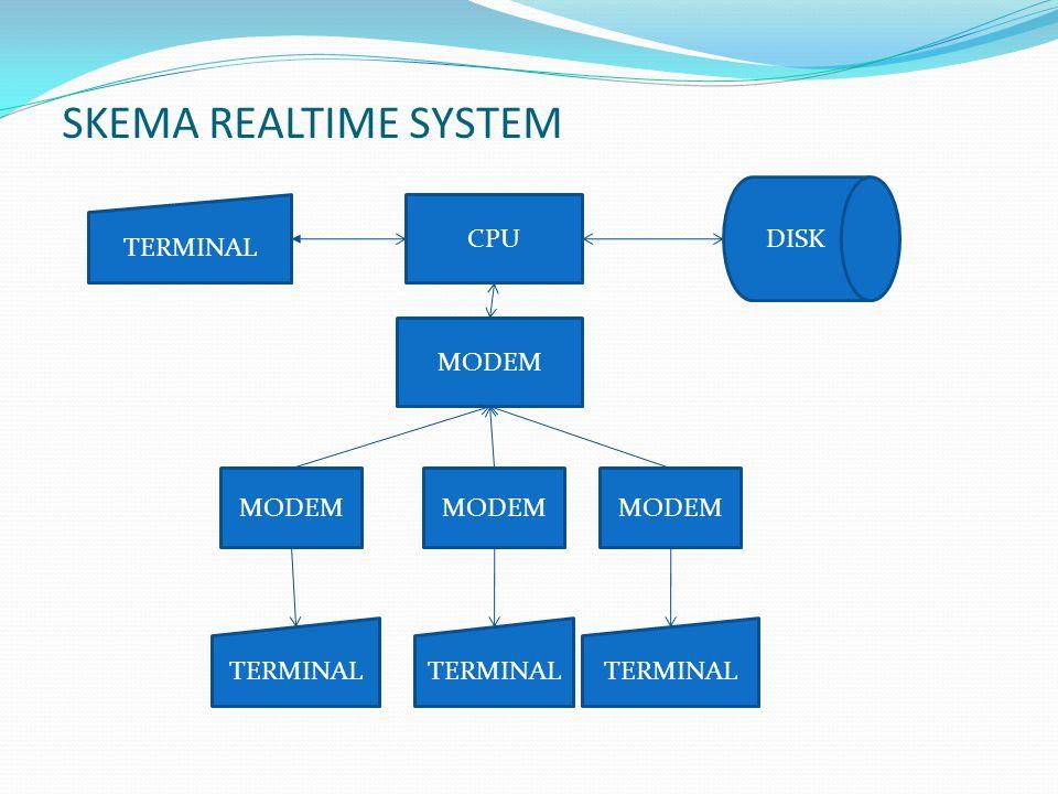 SKEMA REALTIME SYSTEM TERMINAL CPU DISK MODEM TERMINAL