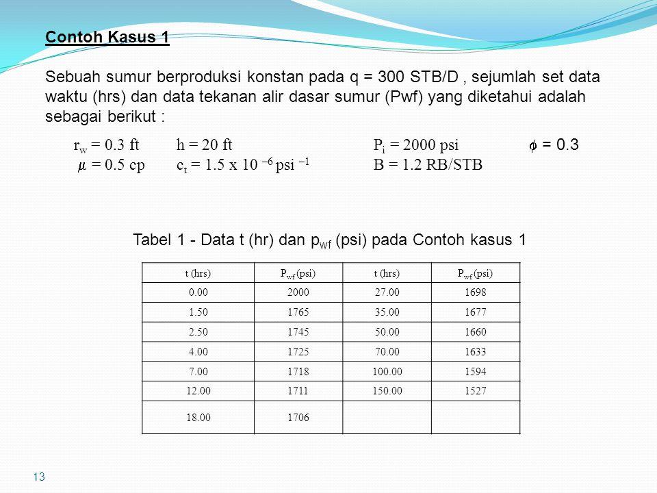 13 Contoh Kasus 1 Sebuah sumur berproduksi konstan pada q = 300 STB/D, sejumlah set data waktu (hrs) dan data tekanan alir dasar sumur (Pwf) yang diketahui adalah sebagai berikut : r w = 0.3 fth = 20 ftP i = 2000 psi  = 0.3  = 0.5 cpc t = 1.5 x 10 –6 psi –1 B = 1.2 RB/STB t (hrs)P wf (psi)t (hrs)P wf (psi) 0.00200027.001698 1.50176535.001677 2.50174550.001660 4.00172570.001633 7.001718100.001594 12.001711150.001527 18.001706 Tabel 1 - Data t (hr) dan p wf (psi) pada Contoh kasus 1