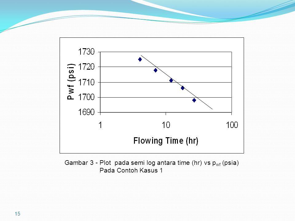 15 Gambar 3 - Plot pada semi log antara time (hr) vs p wf (psia) Pada Contoh Kasus 1