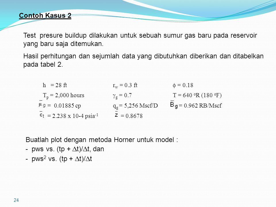 24 Contoh Kasus 2 Test presure buildup dilakukan untuk sebuah sumur gas baru pada reservoir yang baru saja ditemukan. Hasil perhitungan dan sejumlah d