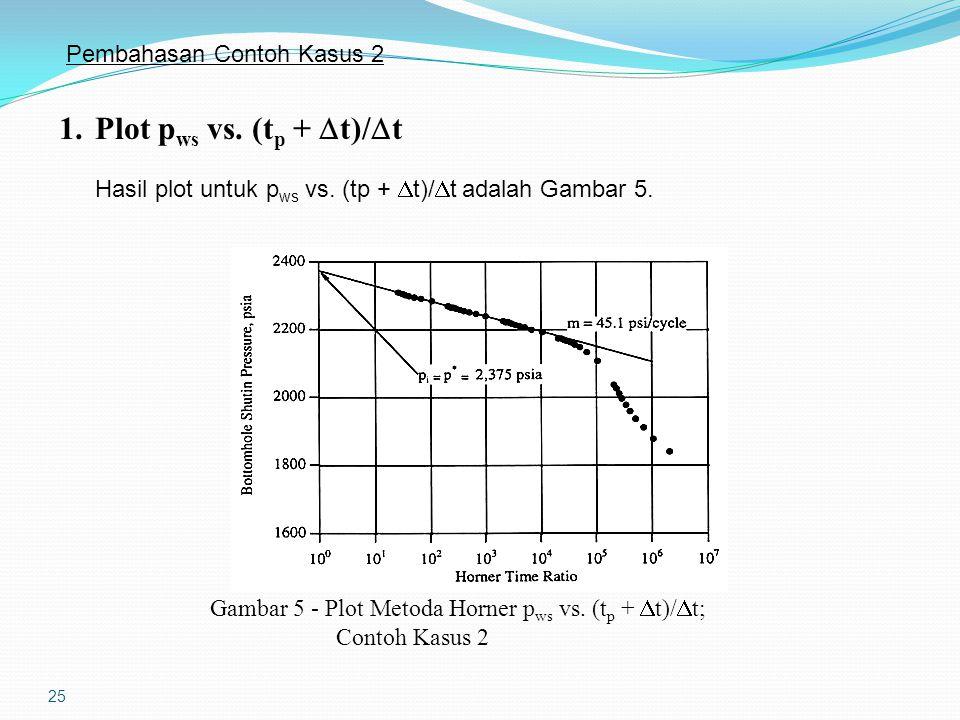 25 Pembahasan Contoh Kasus 2 1.Plot p ws vs. (t p +  t)/  t Hasil plot untuk p ws vs. (tp +  t)/  t adalah Gambar 5. Gambar 5 - Plot Metoda Horner