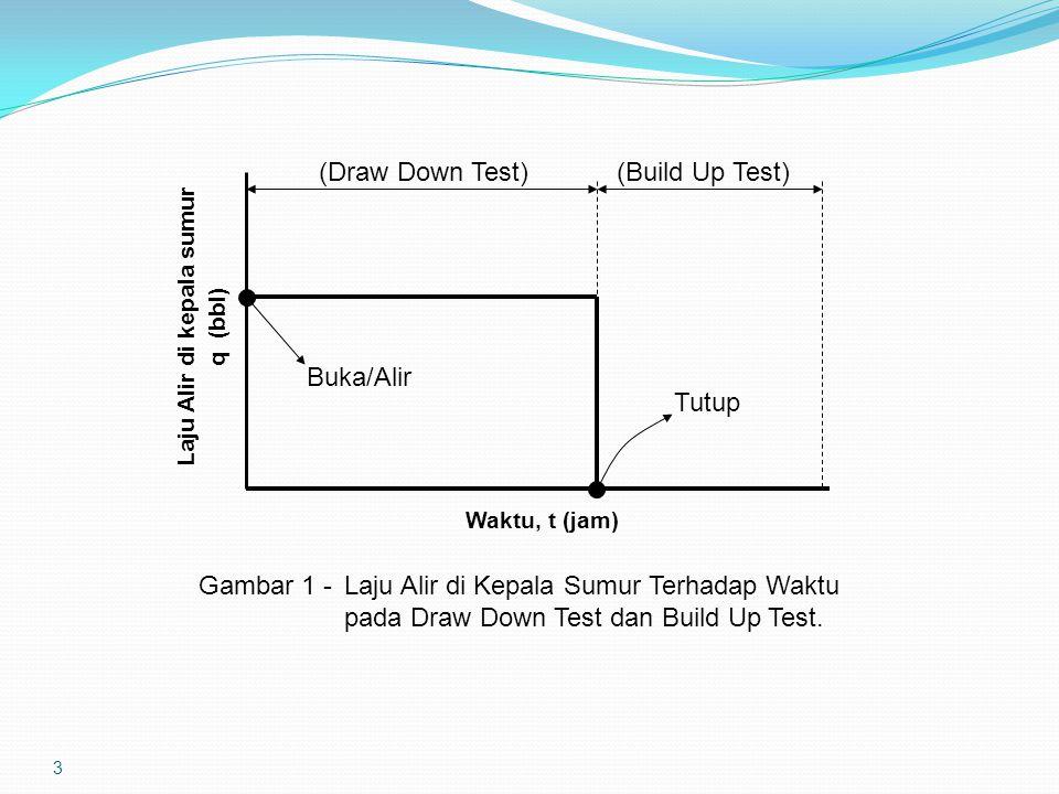 3 Gambar 1 - Laju Alir di Kepala Sumur Terhadap Waktu pada Draw Down Test dan Build Up Test. Laju Alir di kepala sumur q (bbl) Waktu, t (jam) Buka/Ali