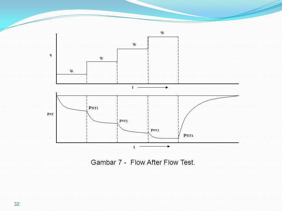32 p WF t q t q1q1 q2q2 q3q3 q3q3 p WF1 p WF 2 p WF 3 p WF4 Gambar 7 - Flow After Flow Test.