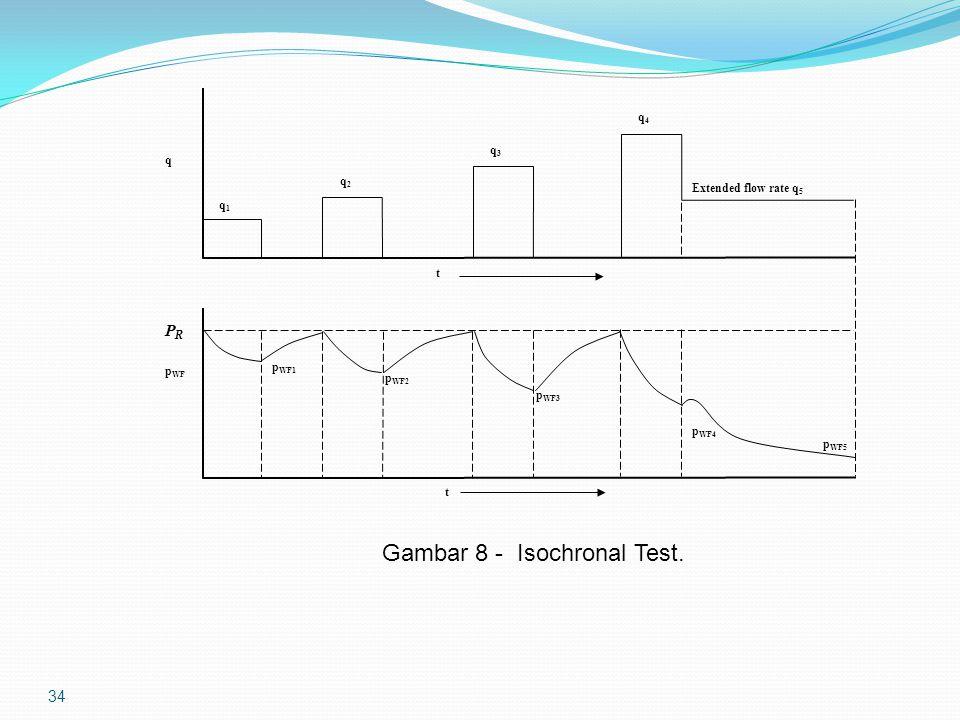 34 P R p WF q q1q1 q2q2 q3q3 q4q4 Extended flow rate q 5 t t p WF1 p WF2 p WF3 p WF4 p WF5 Gambar 8 - Isochronal Test.