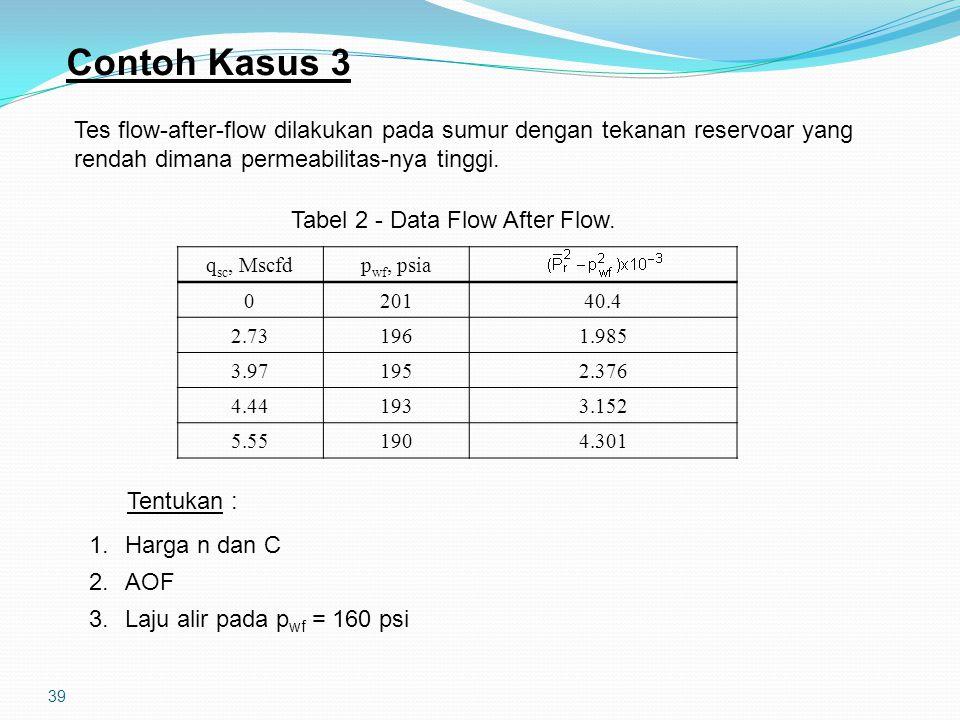 39 Contoh Kasus 3 Tes flow-after-flow dilakukan pada sumur dengan tekanan reservoar yang rendah dimana permeabilitas-nya tinggi. q sc, Mscfdp wf, psia
