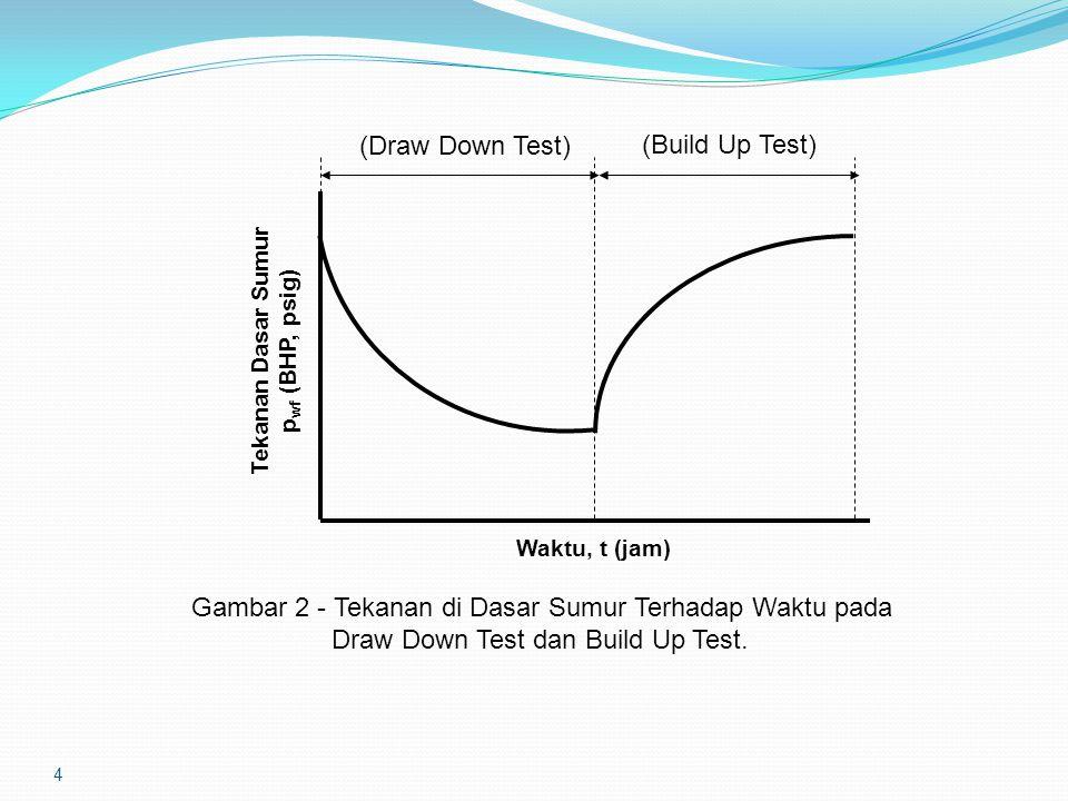 4 Gambar 2 - Tekanan di Dasar Sumur Terhadap Waktu pada Draw Down Test dan Build Up Test. (Draw Down Test) (Build Up Test) Tekanan Dasar Sumur p wf (B