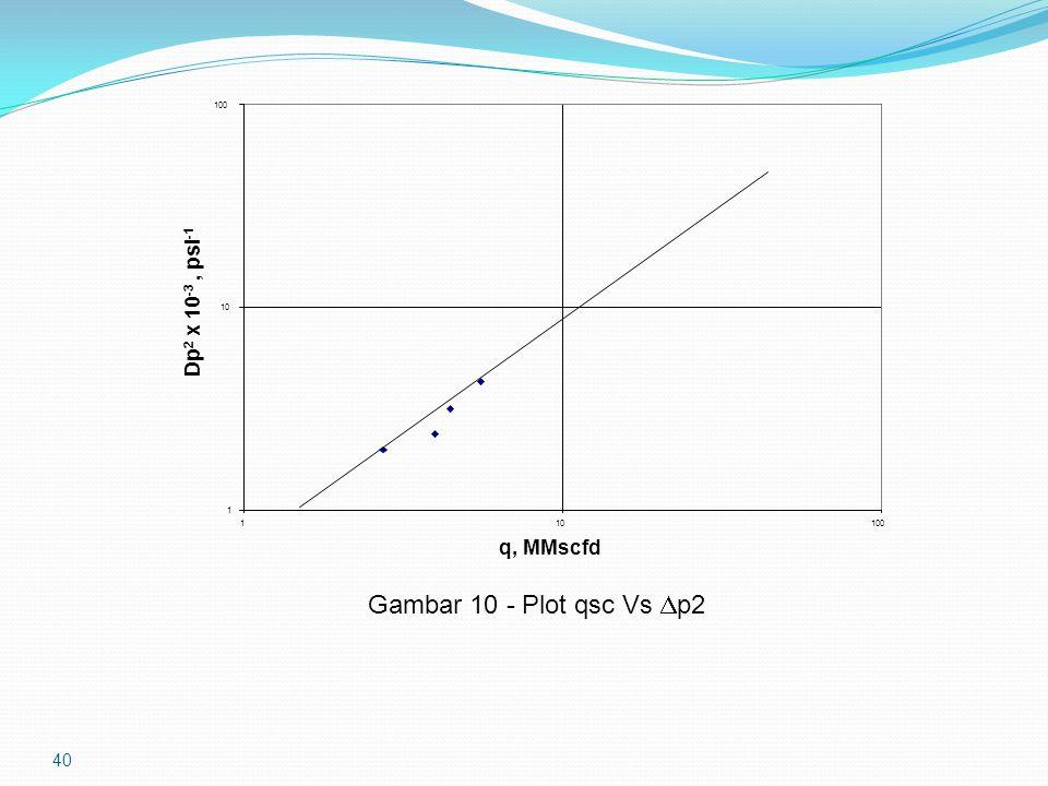 40 Gambar 10 - Plot qsc Vs  p2 1 10 100 110100 q, MMscfd Dp 2 x 10 -3, psi -1