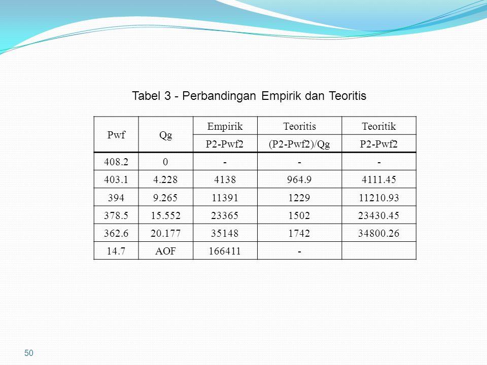 50 Tabel 3 - Perbandingan Empirik dan Teoritis PwfQg EmpirikTeoritisTeoritik P2-Pwf2(P2-Pwf2)/QgP2-Pwf2 408.20--- 403.14.2284138964.94111.45 3949.2651