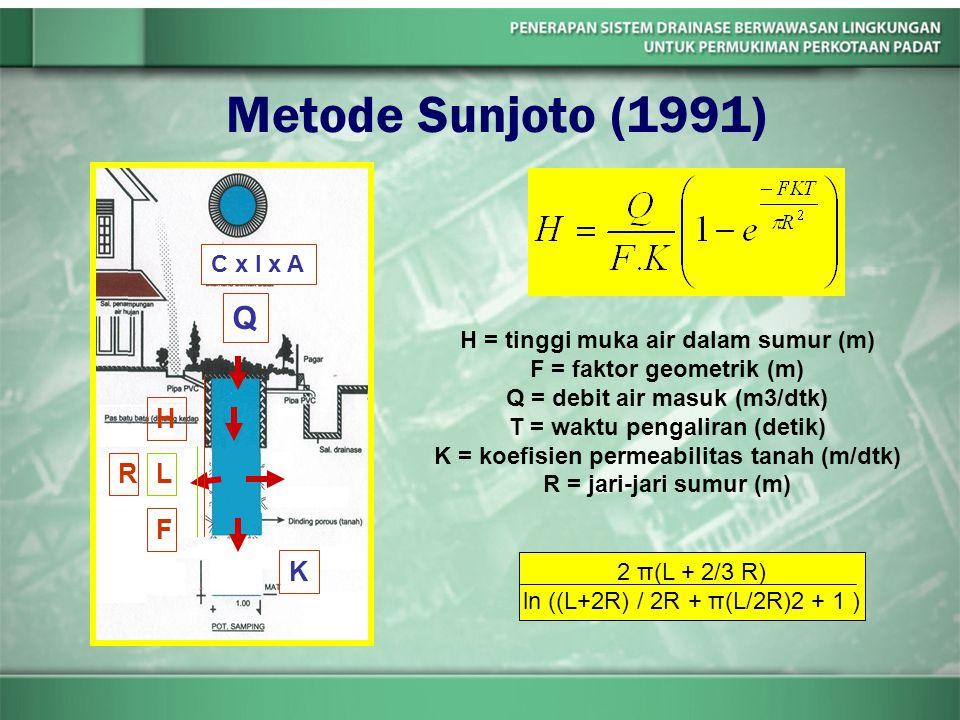 Metode Sunjoto (1991) H = tinggi muka air dalam sumur (m) F = faktor geometrik (m) Q = debit air masuk (m3/dtk) T = waktu pengaliran (detik) K = koefi