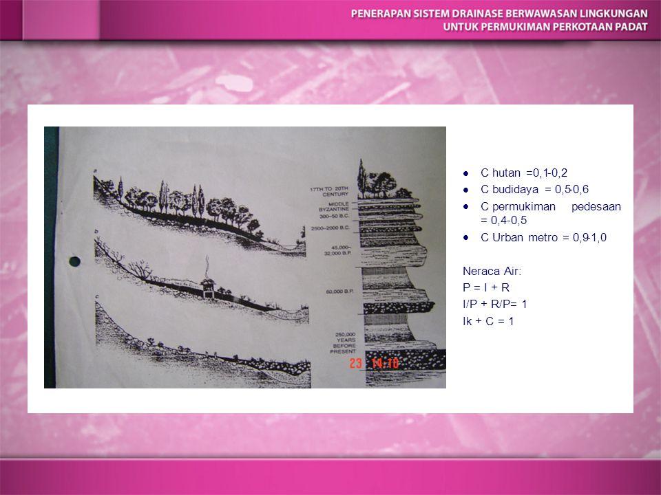 C hutan =0,1-0,2 C budidaya = 0,5-0,6 C permukiman pedesaan = 0,4-0,5 C Urban metro = 0,9-1,0 Neraca Air: P = I + R I/P + R/P= 1 Ik + C = 1