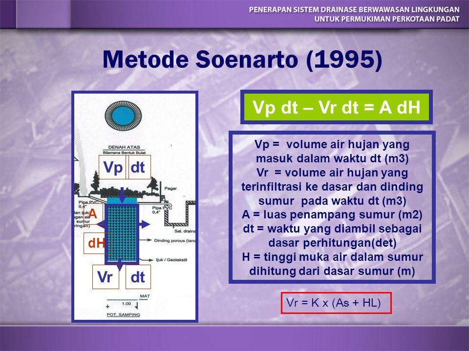 Metode Soenarto (1995) Vp dt – Vr dt = A dH Vp = volume air hujan yang masuk dalam waktu dt (m3) Vr = volume air hujan yang terinfiltrasi ke dasar dan