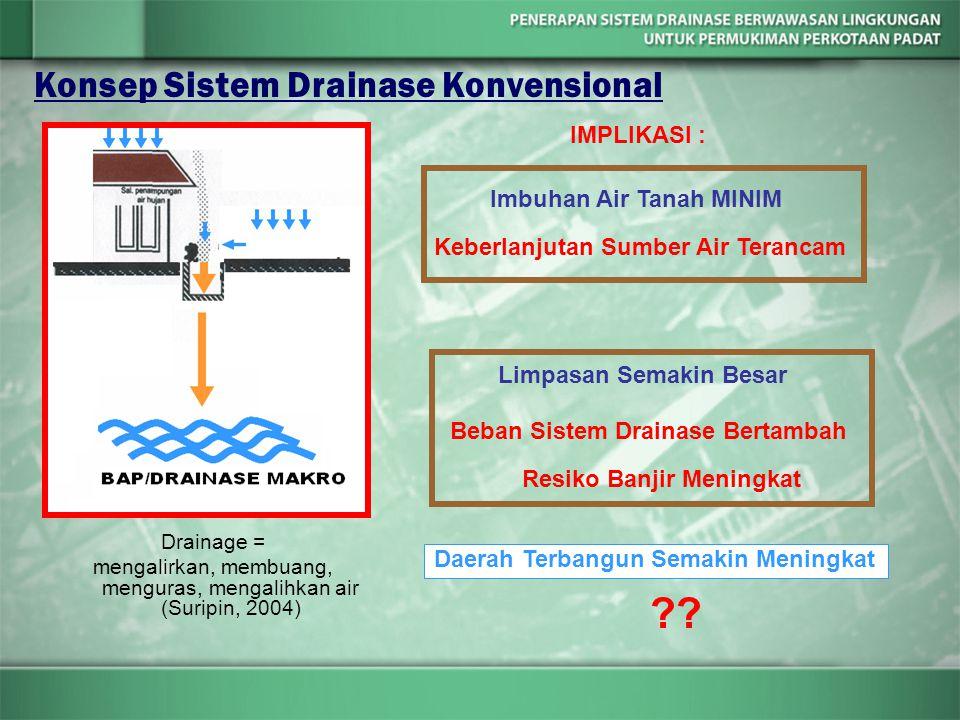 Konsep Sistem Drainase Konvensional IMPLIKASI : Imbuhan Air Tanah MINIM Keberlanjutan Sumber Air Terancam Limpasan Semakin Besar Beban Sistem Drainase