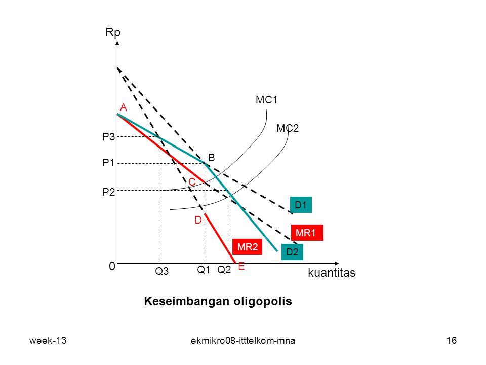 week-13ekmikro08-itttelkom-mna16 Keseimbangan oligopolis B C D A kuantitas Rp 0 MC1 MC2 MR1 MR2 D1 D2 Q3 Q2Q1 P3 P1 P2 E