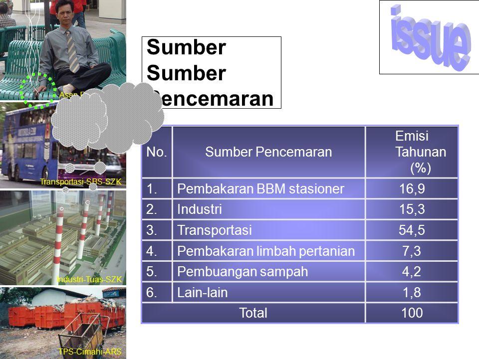 No.Sumber Pencemaran Emisi Tahunan (%) 1.Pembakaran BBM stasioner16,9 2.Industri15,3 3.Transportasi54,5 4.Pembakaran limbah pertanian7,3 5.Pembuangan