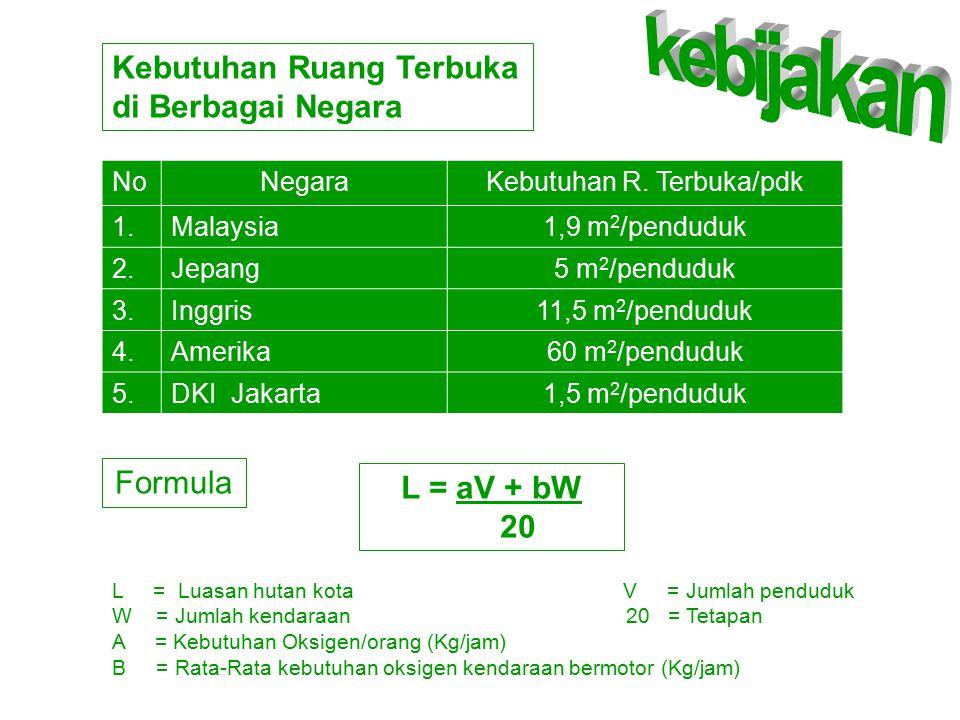 NoNegaraKebutuhan R. Terbuka/pdk 1.Malaysia1,9 m 2 /penduduk 2.Jepang5 m 2 /penduduk 3.Inggris11,5 m 2 /penduduk 4.Amerika60 m 2 /penduduk 5.DKI Jakar