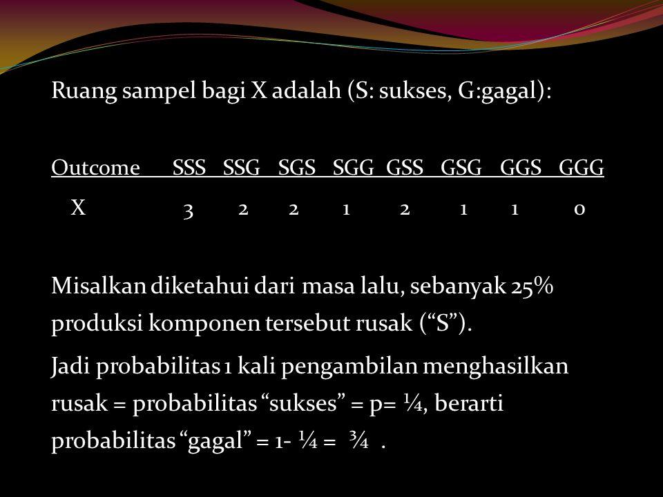 Ruang sampel bagi X adalah (S: sukses, G:gagal): Outcome SSS SSG SGS SGG GSS GSG GGS GGG X 3 2 2 1 2 1 1 0 Misalkan diketahui dari masa lalu, sebanyak