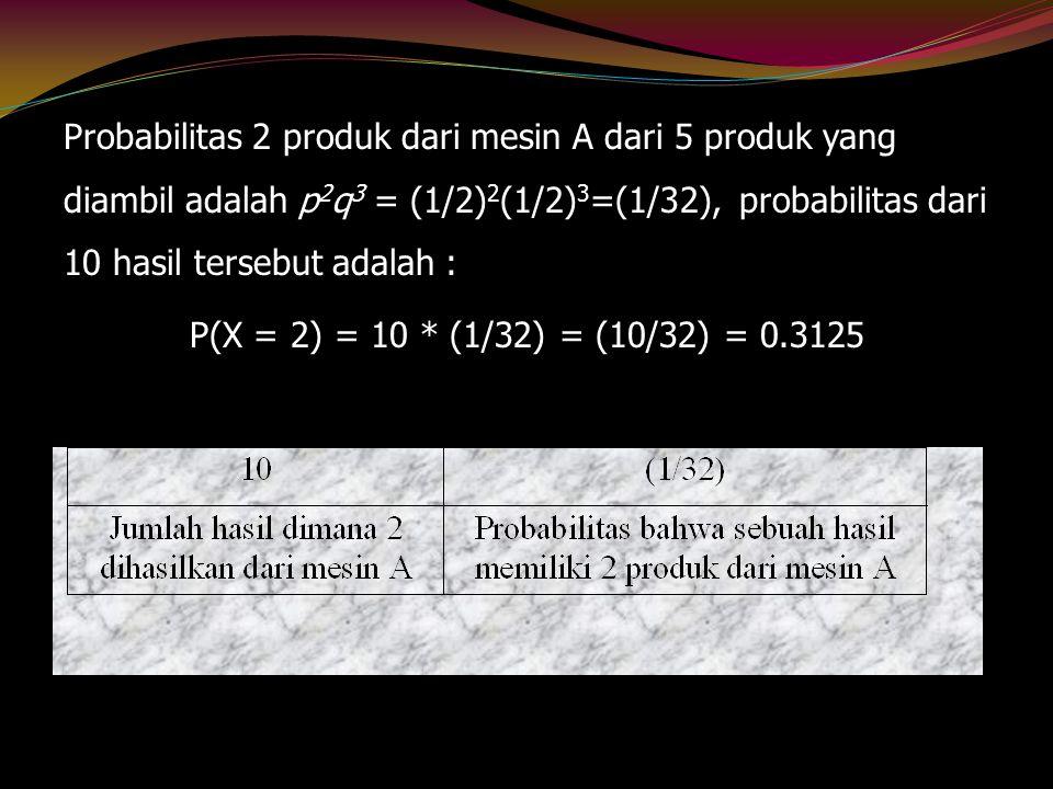 Probabilitas 2 produk dari mesin A dari 5 produk yang diambil adalah p 2 q 3 = (1/2) 2 (1/2) 3 =(1/32), probabilitas dari 10 hasil tersebut adalah : P