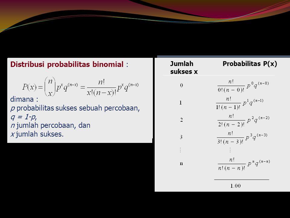 Distribusi probabilitas binomial : dimana : p probabilitas sukses sebuah percobaan, q = 1-p, n jumlah percobaan, dan x jumlah sukses. Jumlah Probabili