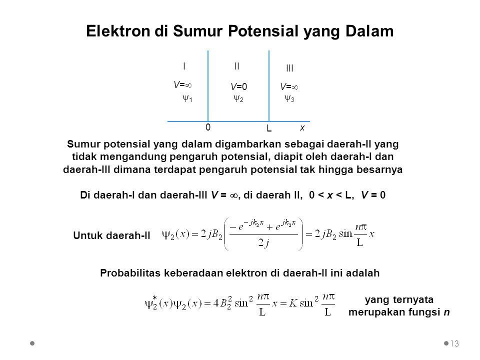 Elektron di Sumur Potensial yang Dalam 0 L III III 11 22 33 V=0 V=V= V=V= x Untuk daerah-II Sumur potensial yang dalam digambarkan sebagai d