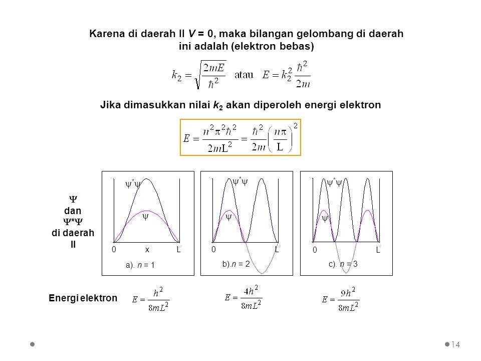Karena di daerah II V = 0, maka bilangan gelombang di daerah ini adalah (elektron bebas) 0 x L  ** a). n = 1 **  0 L b).n = 2 **  0 L c