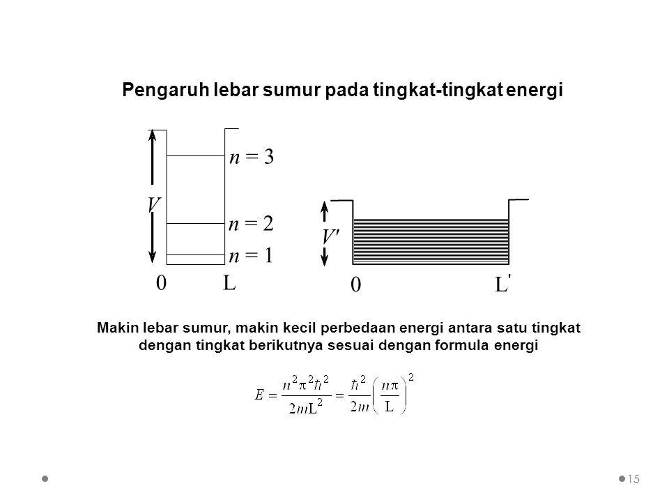 Pengaruh lebar sumur pada tingkat-tingkat energi 0 L V n = 3 n = 2 n = 1 0 L ' V'V' Makin lebar sumur, makin kecil perbedaan energi antara satu tingka