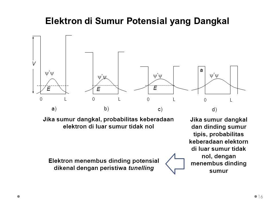 Elektron di Sumur Potensial yang Dangkal Jika sumur dangkal, probabilitas keberadaan elektron di luar sumur tidak nol 0 L a d) ** 0 L c) ** E