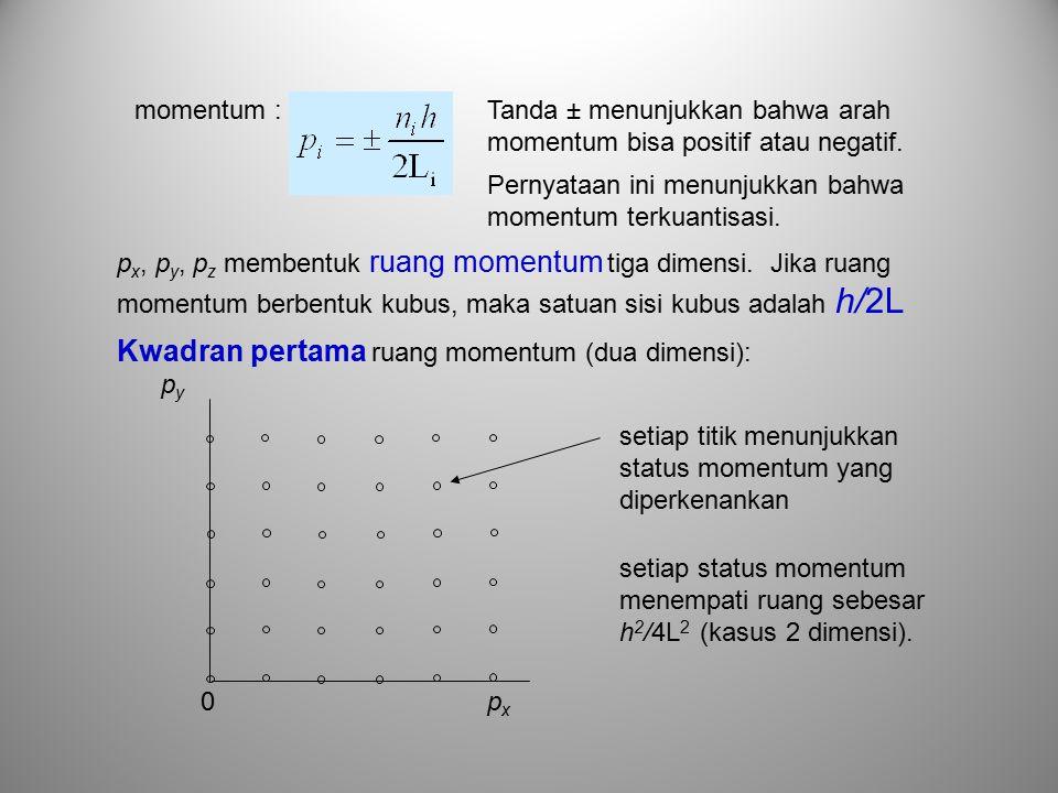 Tanda ± menunjukkan bahwa arah momentum bisa positif atau negatif.
