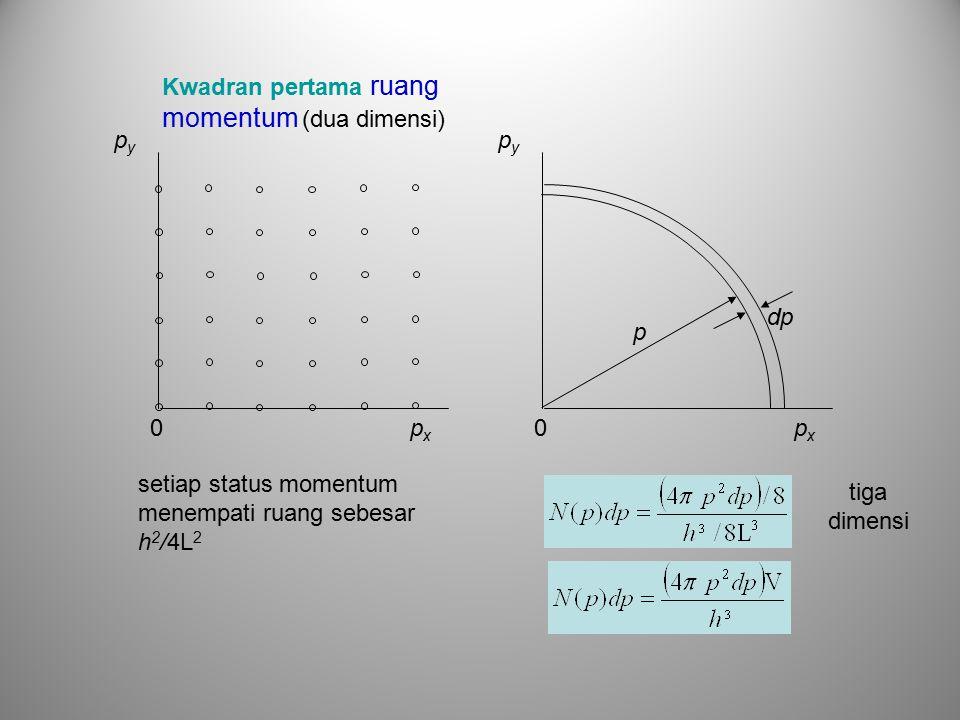 Kwadran pertama ruang momentum (dua dimensi) pxpx pypy 0pxpx pypy 0 p dp setiap status momentum menempati ruang sebesar h 2 /4L 2 tiga dimensi