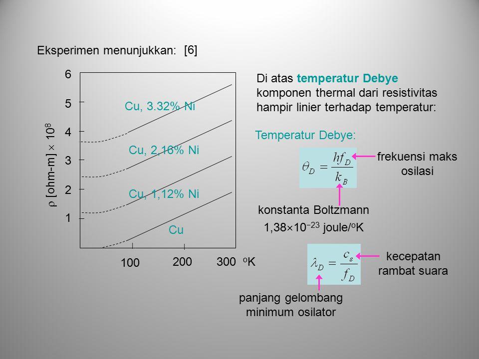 Eksperimen menunjukkan: 200300 o K 100 | |       Cu Cu, 1,12% Ni Cu, 2,16% Ni Cu, 3.32% Ni  [ohm-m]  10 8 1 2 3 4 5 6 Di atas temperatur Debye komponen thermal dari resistivitas hampir linier terhadap temperatur: frekuensi maks osilasi Temperatur Debye: konstanta Boltzmann 1,38  10  23 joule/ o K kecepatan rambat suara panjang gelombang minimum osilator [6]