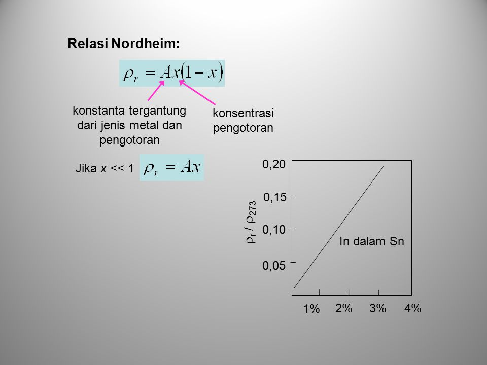 konstanta tergantung dari jenis metal dan pengotoran konsentrasi pengotoran Relasi Nordheim: Jika x << 1 2%3% 1% | |      r /  273 0,05 0,10 0,1