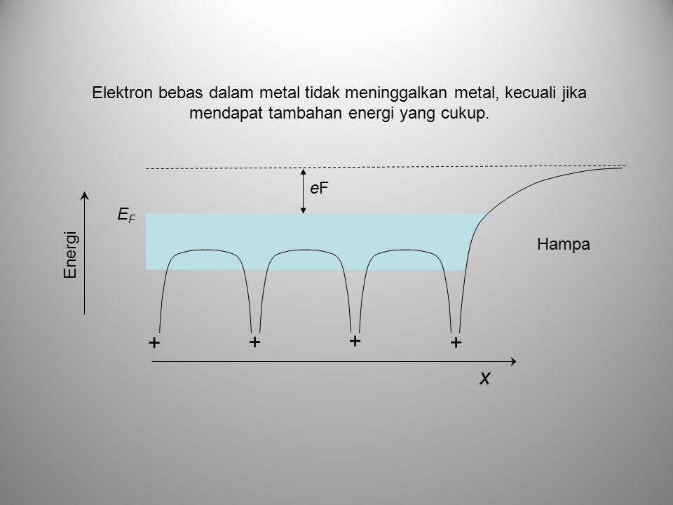 Elektron bebas dalam metal tidak meninggalkan metal, kecuali jika mendapat tambahan energi yang cukup. + + + + x EFEF Energi Hampa eFeF