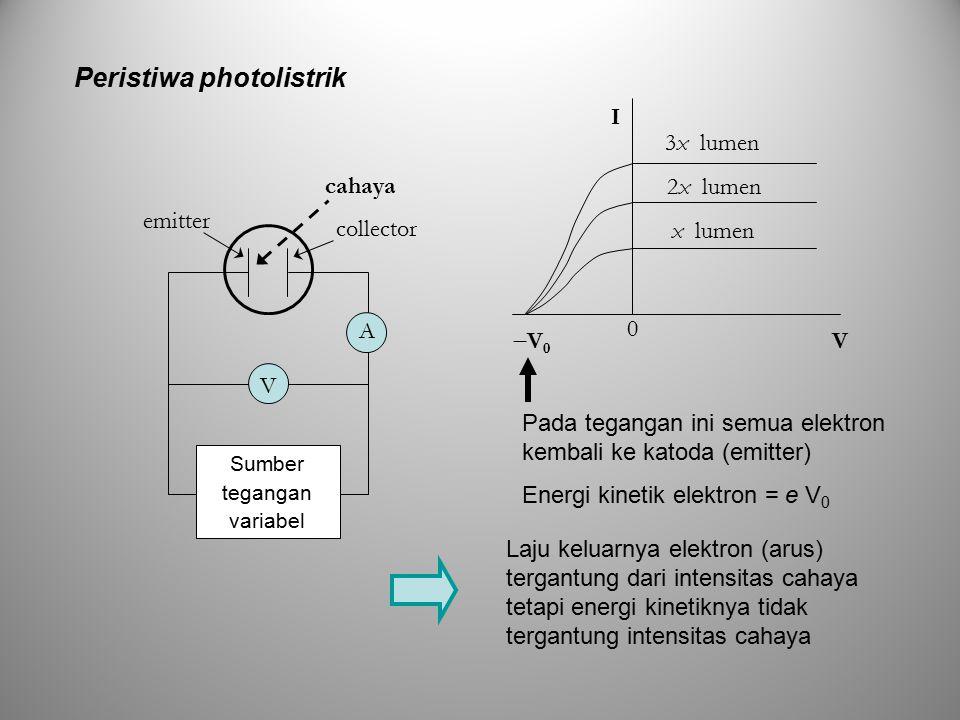 emitter collector cahaya A V Sumber tegangan variabel I V V0V0 x lumen 2x lumen 3x lumen 0 Pada tegangan ini semua elektron kembali ke katoda (emitter) Laju keluarnya elektron (arus) tergantung dari intensitas cahaya tetapi energi kinetiknya tidak tergantung intensitas cahaya Energi kinetik elektron = e V 0 Peristiwa photolistrik