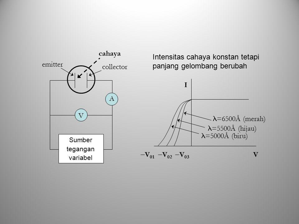 emitter collector cahaya A V Sumber tegangan variabel I V  V 01 =5000Å (biru)  V 02  V 03 =5500Å (hijau) =6500Å (merah) Intensitas cahaya konstan t