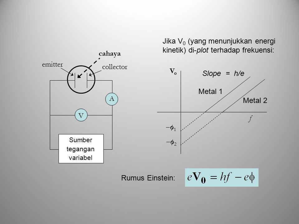 Jika V 0 (yang menunjukkan energi kinetik) di-plot terhadap frekuensi: VoVo f  1  2 Slope = h/e Metal 1 Metal 2 Rumus Einstein: emitter collector