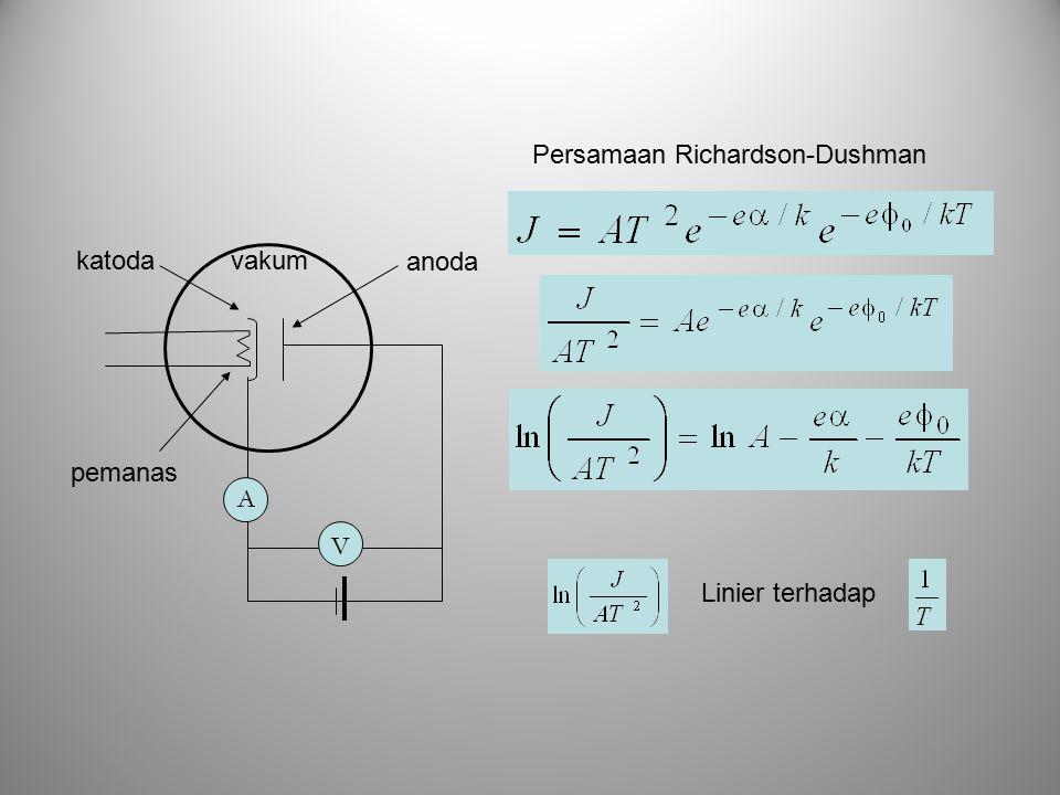 Persamaan Richardson-Dushman Linier terhadap A V vakum pemanas katoda anoda