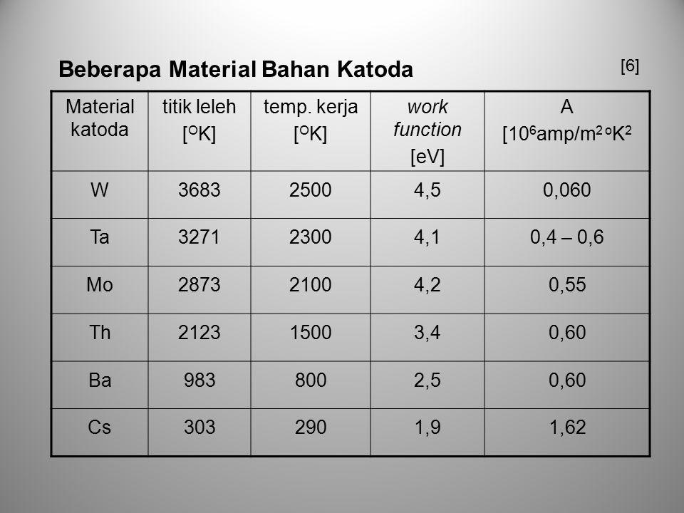 Material katoda titik leleh [ O K] temp. kerja [ O K] work function [eV] A [10 6 amp/m 2 o K 2 W368325004,50,060 Ta327123004,10,4 – 0,6 Mo287321004,20