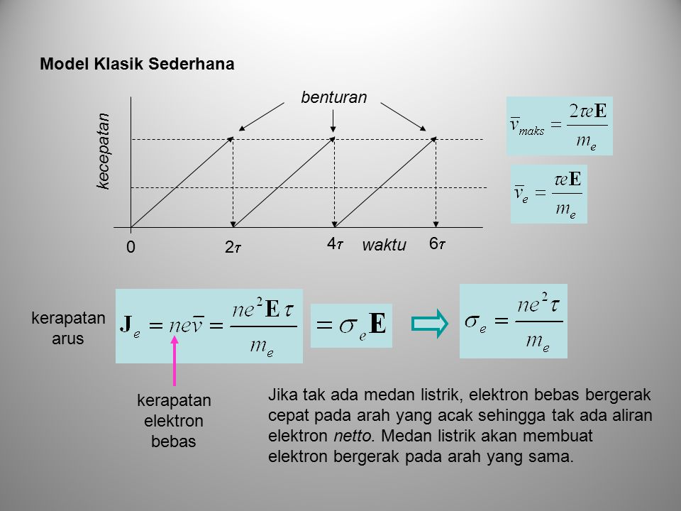 0 22 44 66 kecepatan waktu kerapatan elektron bebas benturan Jika tak ada medan listrik, elektron bebas bergerak cepat pada arah yang acak sehingga tak ada aliran elektron netto.