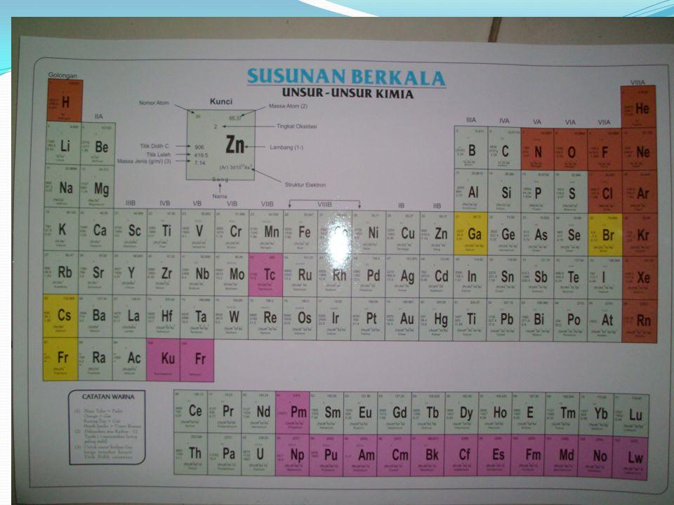 Unsur (element) Bisa terdiri 1 atau > 1 atom Unsur Hidrogen, di alam berbentuk gas Hidrogen (H 2 ) H 2 angka dua menunjukkan ada 2 atom Hidrogen berikatan dalam 1 molekul H 2.