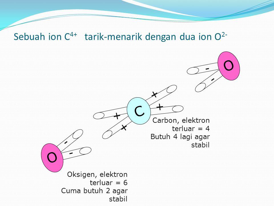 - - O - - O + + + + C Carbon, elektron terluar = 4 Butuh 4 lagi agar stabil Oksigen, elektron terluar = 6 Cuma butuh 2 agar stabil Sebuah ion C 4+ tarik-menarik dengan dua ion O 2-
