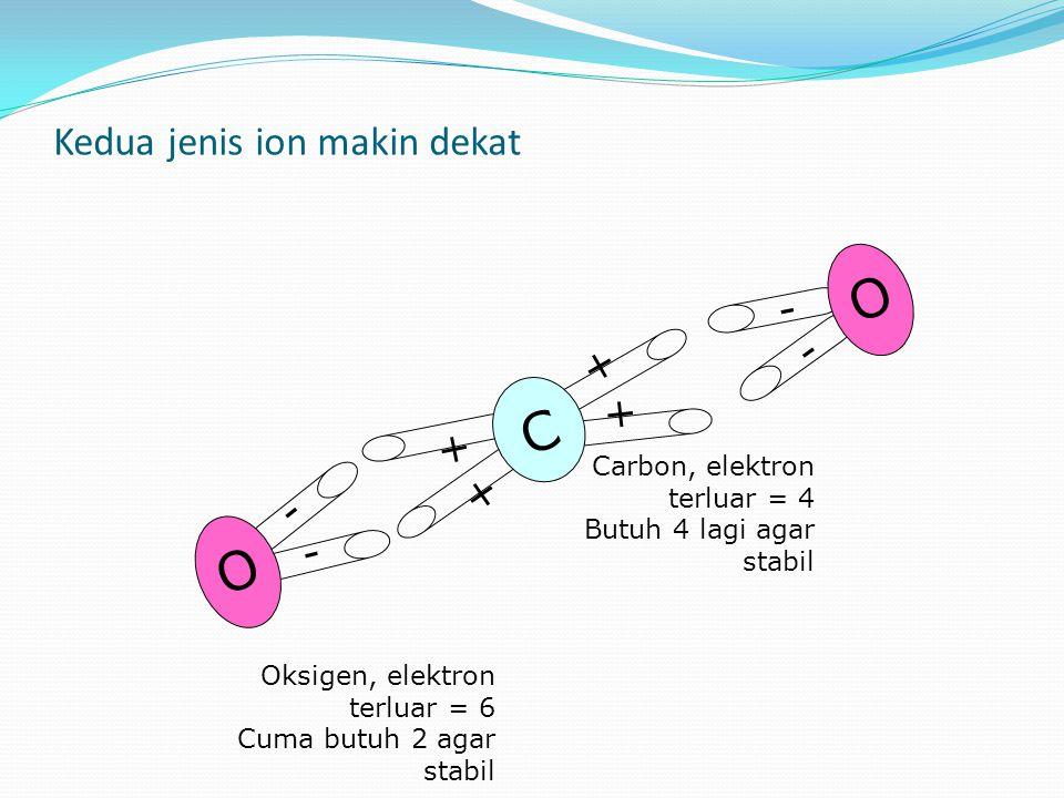 - - O - - O + + + + C Carbon, elektron terluar = 4 Butuh 4 lagi agar stabil Oksigen, elektron terluar = 6 Cuma butuh 2 agar stabil Kedua jenis ion makin dekat