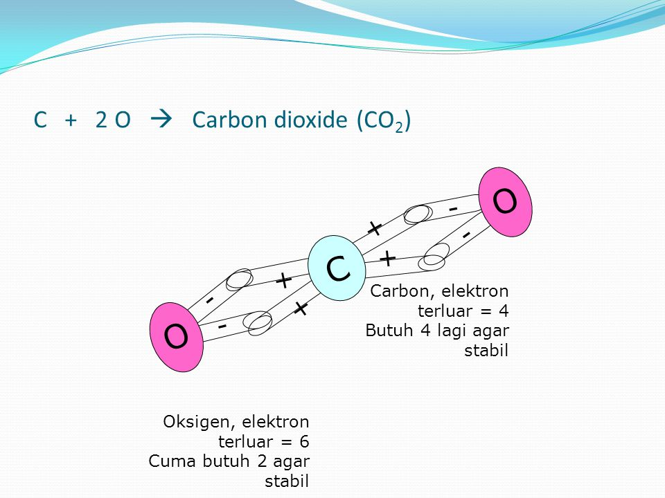 C + 2 O  Carbon dioxide (CO 2 ) - - O - - O + + + + C Carbon, elektron terluar = 4 Butuh 4 lagi agar stabil Oksigen, elektron terluar = 6 Cuma butuh 2 agar stabil