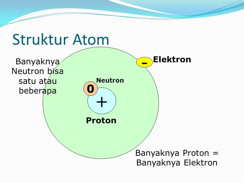 Struktur Atom + Proton Elektron - 0 Neutron Banyaknya Proton = Banyaknya Elektron Banyaknya Neutron bisa satu atau beberapa