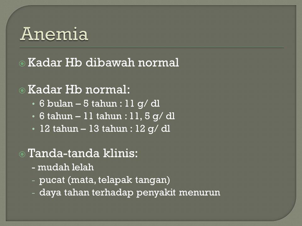  Kadar Hb dibawah normal  Kadar Hb normal: 6 bulan – 5 tahun : 11 g/ dl 6 tahun – 11 tahun : 11, 5 g/ dl 12 tahun – 13 tahun : 12 g/ dl  Tanda-tanda klinis: - mudah lelah - pucat (mata, telapak tangan) - daya tahan terhadap penyakit menurun