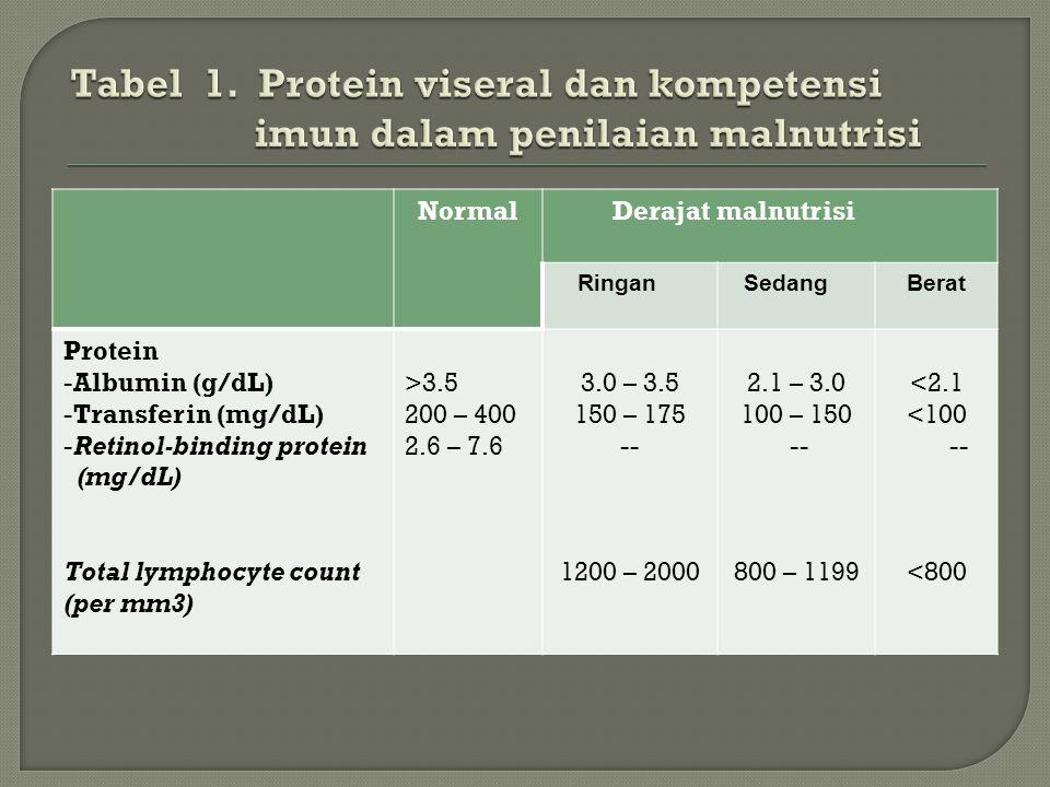NormalDerajat malnutrisi RinganSedangBerat Protein -Albumin (g/dL) -Transferin (mg/dL) -Retinol-binding protein (mg/dL) Total lymphocyte count (per mm3) >3.5 200 – 400 2.6 – 7.6 3.0 – 3.5 150 – 175 -- 1200 – 2000 2.1 – 3.0 100 – 150 -- 800 – 1199 <2.1 <100 -- <800