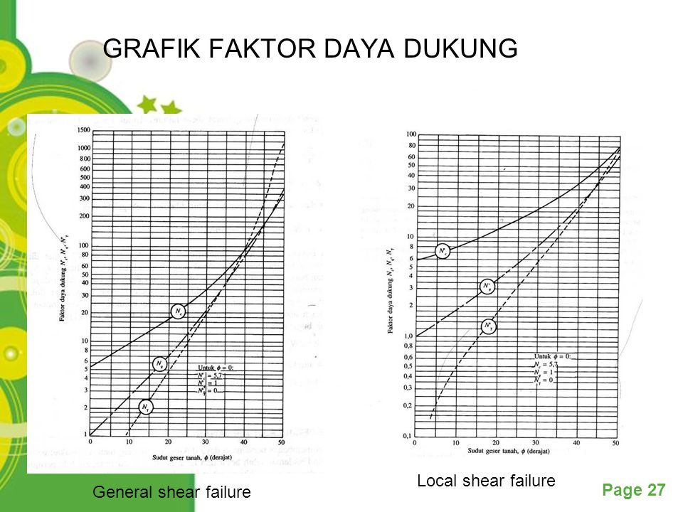 Powerpoint Templates Page 27 GRAFIK FAKTOR DAYA DUKUNG General shear failure Local shear failure