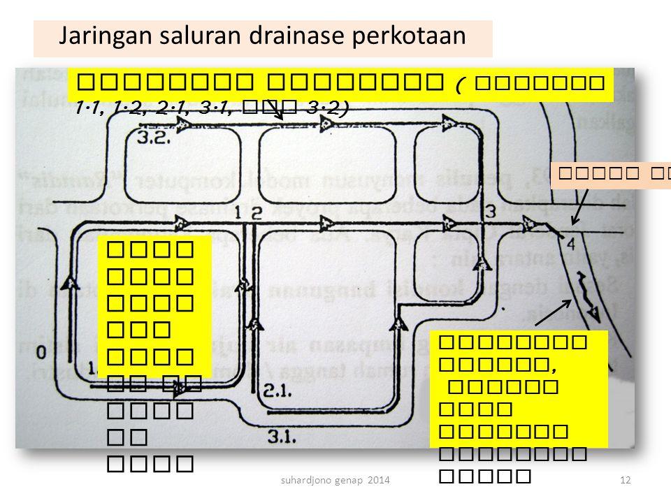 suhardjono genap 201412 Jari ngan ters ier bera da di seti ap blok Jaringan sekunder ( saluran 1.1, 1.2, 2.1, 3.1, dan 3.2) Jaringan primer, sungai at