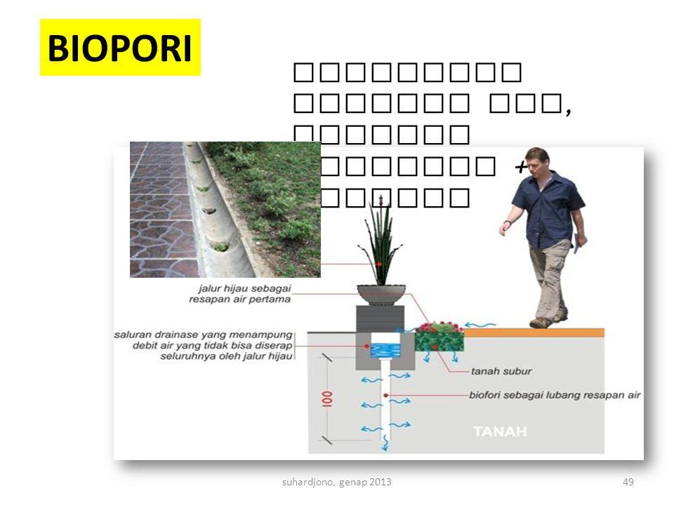 suhardjono, genap 201349 perbanyak serapan air, saluran drainase + biofori BIOPORI
