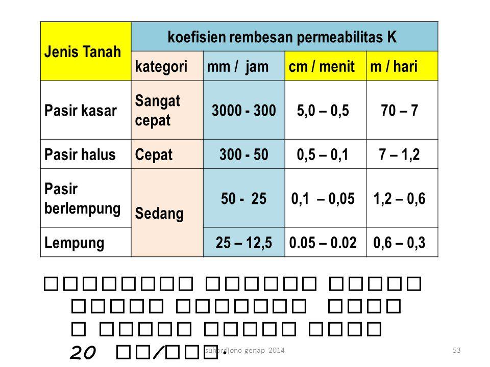 suhardjono genap 201453 Jenis Tanah koefisien rembesan permeabilitas K kategorimm / jamcm / menitm / hari Pasir kasar Sangat cepat 3000 - 3005,0 – 0,5